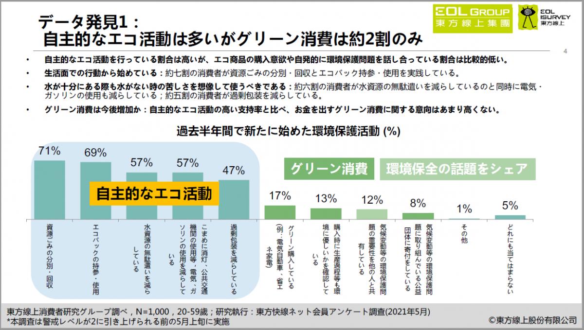 東方線上、5月の消費者調査を発表 エコ活動への関心は40歳超が高め