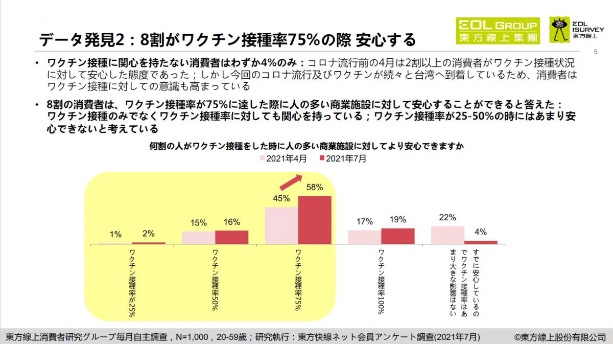 東方線上、7月の消費者調査を発表 9割以上がワクチンと接種率に関心