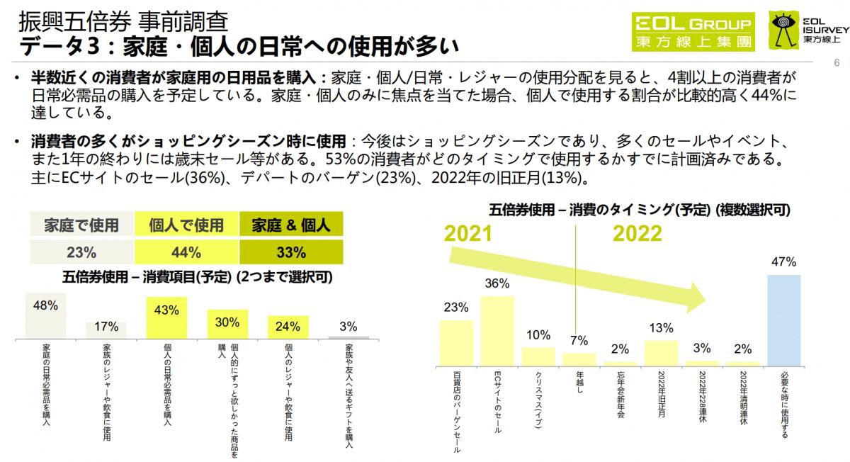 東方線上、9月の消費者調査発表 政府発行「振興五倍券」の効果は?