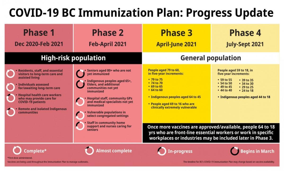 BC州新型コロナウイルス、ワクチン接種プラン表