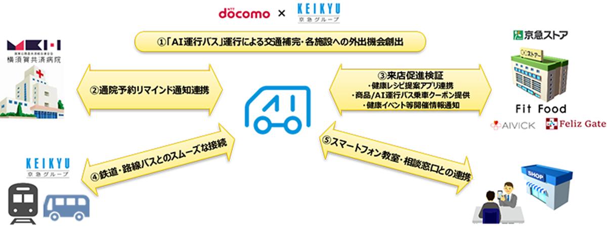 「AI運行バス」が提供する連携サービスのイメージ図